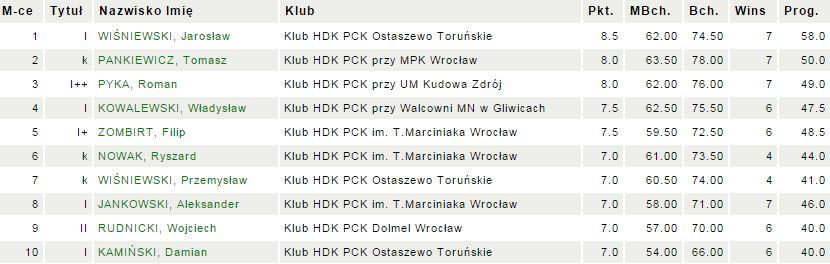 HDK_wyniki
