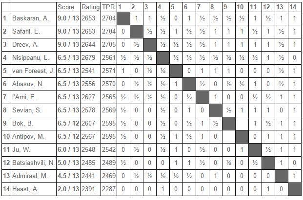 Tata 2016 wyniki Challengers2