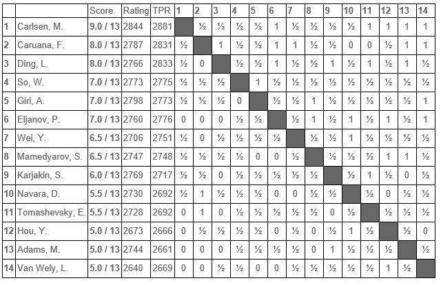 Tata 2016 wyniki Masters2